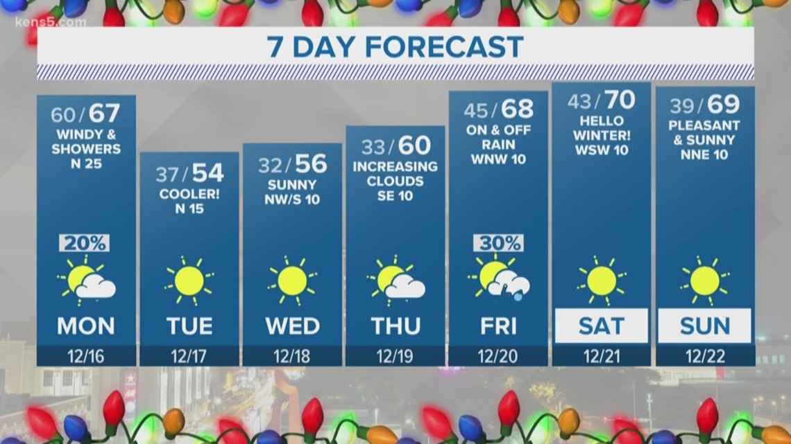 Cold front arrives Monday | Forecast