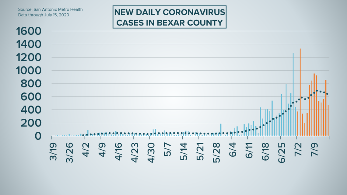 Latest Coronavirus Numbers In San Antonio And Texas July 15 Kens5 Com