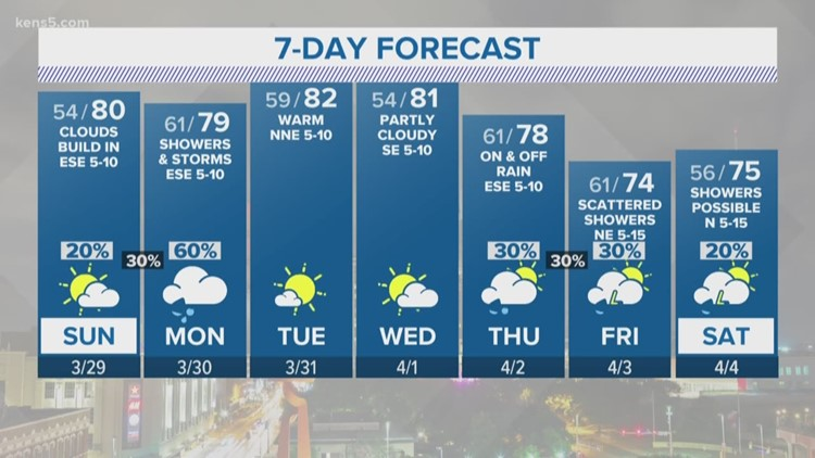 Isolated showers possible on cooler Sunday | FORECAST