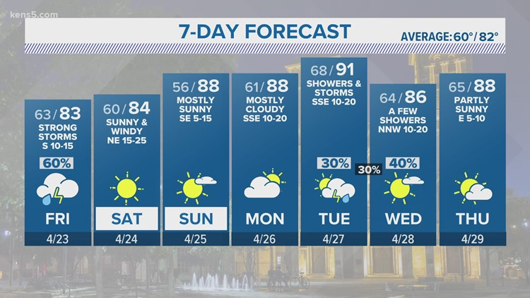 KENS 5 Weather: Strong storms possible, but a sunny weekend ahead
