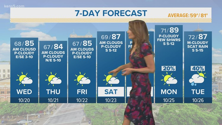 KENS 5 Weather: Quiet weather pattern continues this week
