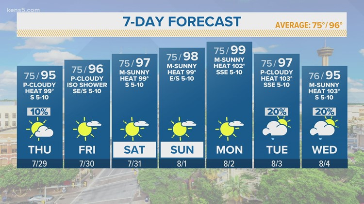 Temperatures rise almost reaching triple digits in the coming days, rain chances creep back in