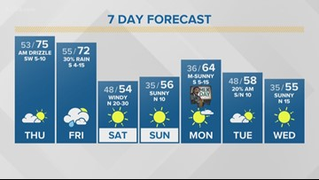 Enjoy Thursday's nice weather while you can