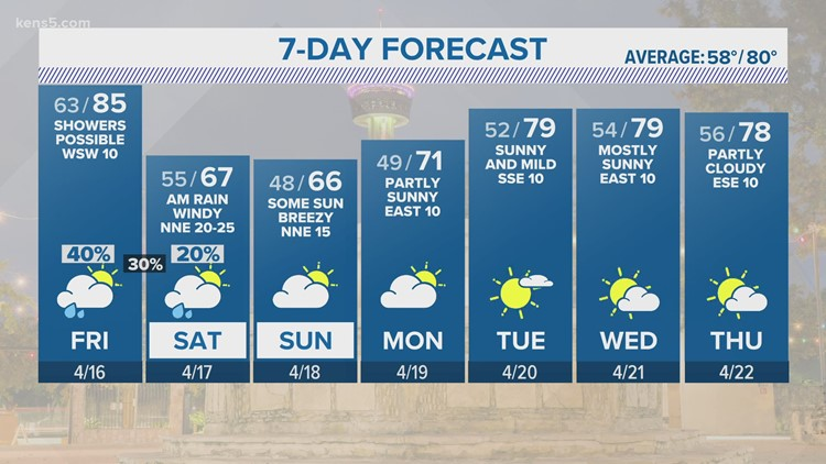 KENS 5 Weather: Windy, cooler weekend behind the front