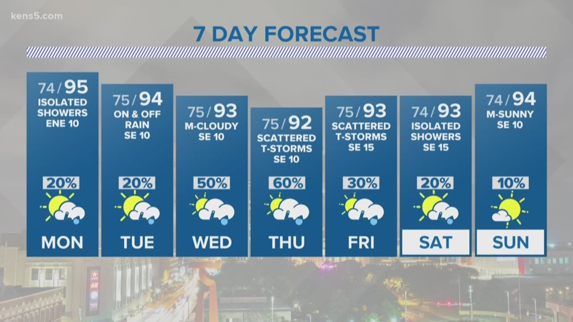Rain chances increase as tropical moisture arrives | First Alert Forecast