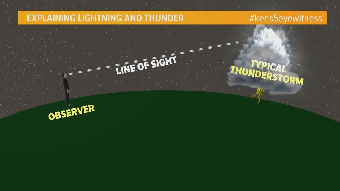 Weather Minds: Lightning and thunder