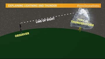 Weather Minds: Lightning and thunder