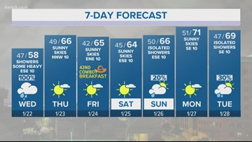 Wet Wednesday on the way for San Antonio | KENS 5 Forecast