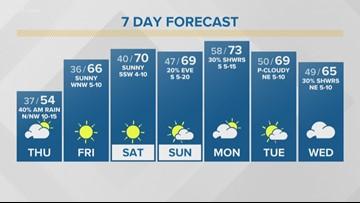 First Alert Forecast: Slightly warmer days ahead