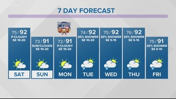 First Alert: Perfect floating, BBQing weather over Memorial Day Weekend
