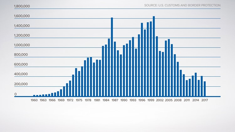 Total Southwest border apprehensions, by year. Data courtesy U.S. Customs and Border Protection