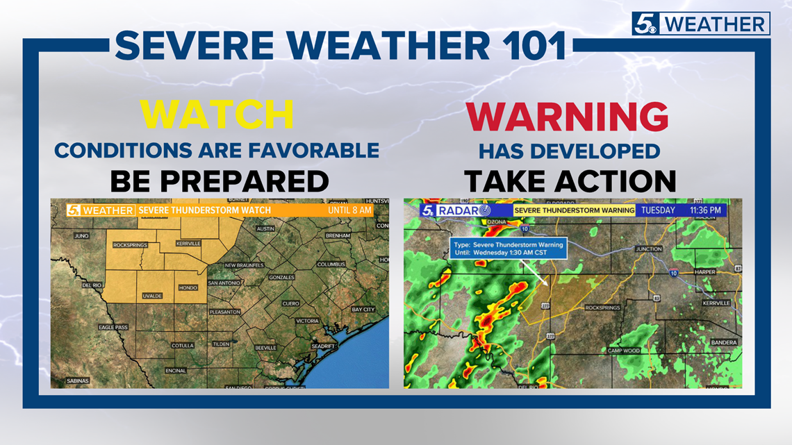 WEATHER MINDS CLASSROOM: Severe Weather 101