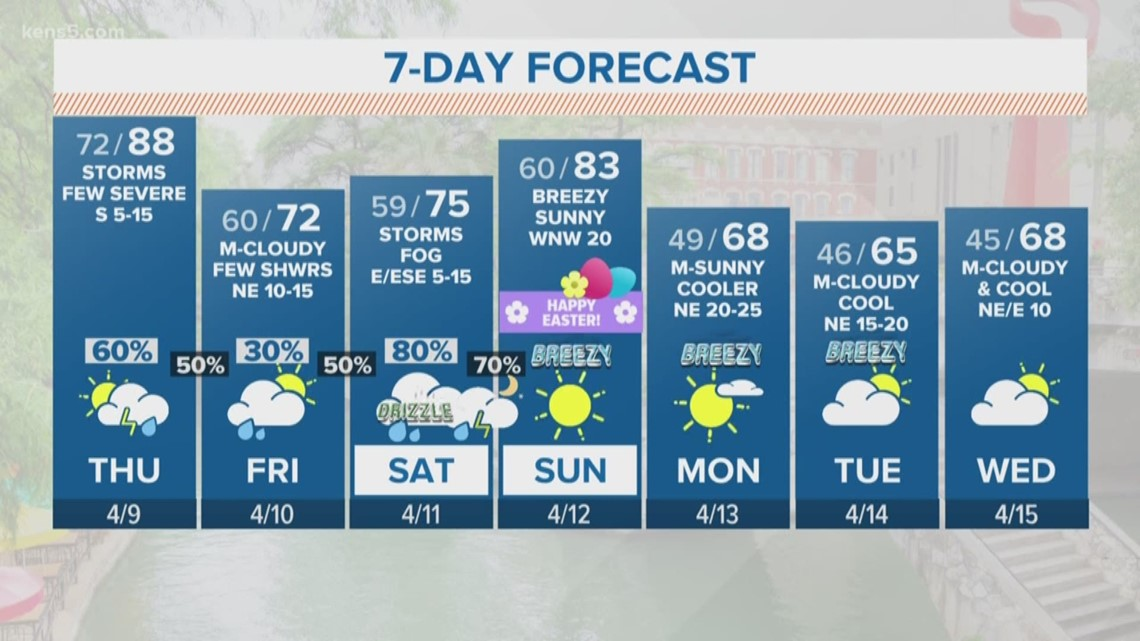 Temps and humidity dropping for a nice Friday morning | FORECAST