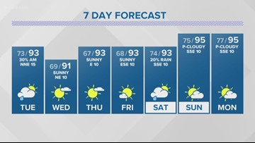 Cold front brings rain chance Tuesday morning