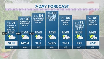 Rain continuing to come down in San Antonio as temps dip | KENS 5 Forecast