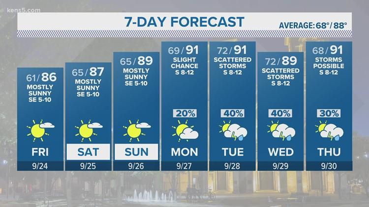 KENS 5 Weather: Better rain chances with warmer weather returns next week