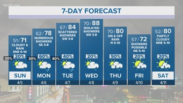 Expect a drier, warmer, sunnier Sunday| KENS 5 Forecast