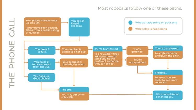 The paths robocalls take