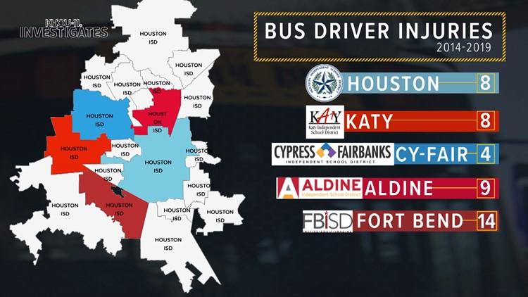Bus driver injuries 2014-2019
