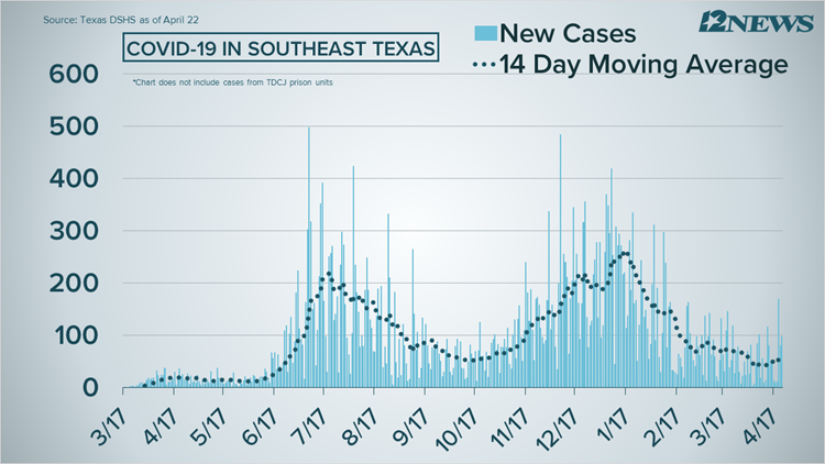 COVID-19 Numbers: 97 new cases, 3 deaths reported in Southeast Texas on Thursday