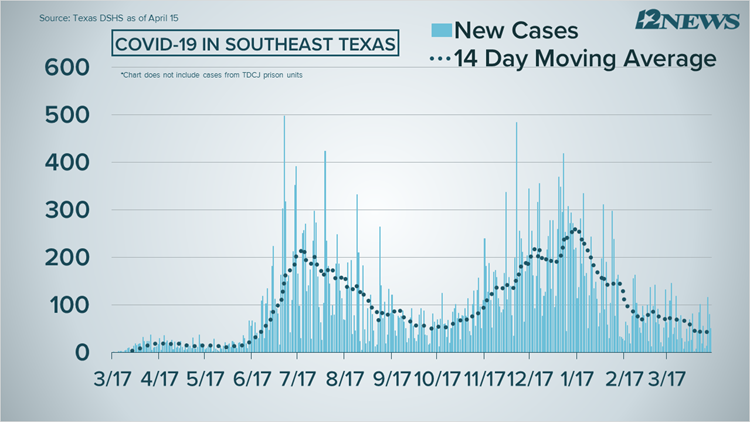 COVID-19 Numbers: 51 new cases, 8 deaths reported in Southeast Texas on Thursday