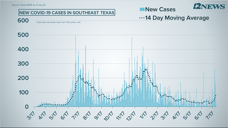 COVID-19 Numbers: 204 cases, 3 fatalities reported in Southeast Texas over weekend