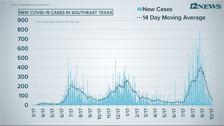 COVID-19 Numbers: 83 new cases, 6 deaths reported Wednesday in Southeast Texas