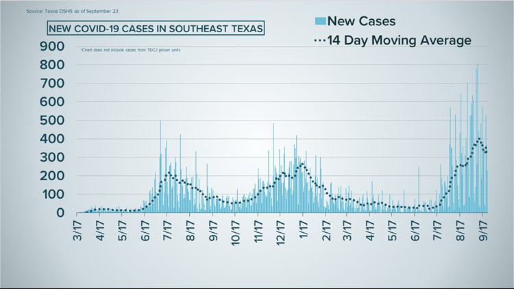 COVID-19 Numbers: 229 new cases, 23 deaths reported Thursday in Southeast Texas