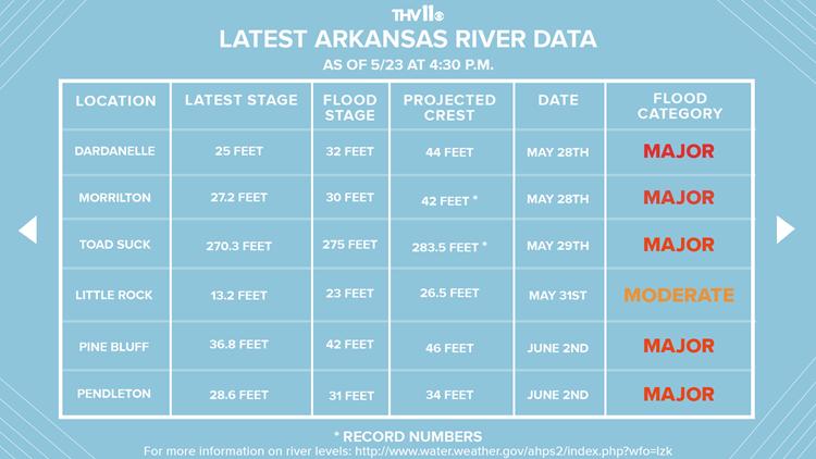 Arkansas River Data as of 5/23 4:30 p.m.