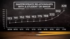 Texas sees 42 percent rise in inappropriate student-teacher relationship investigations