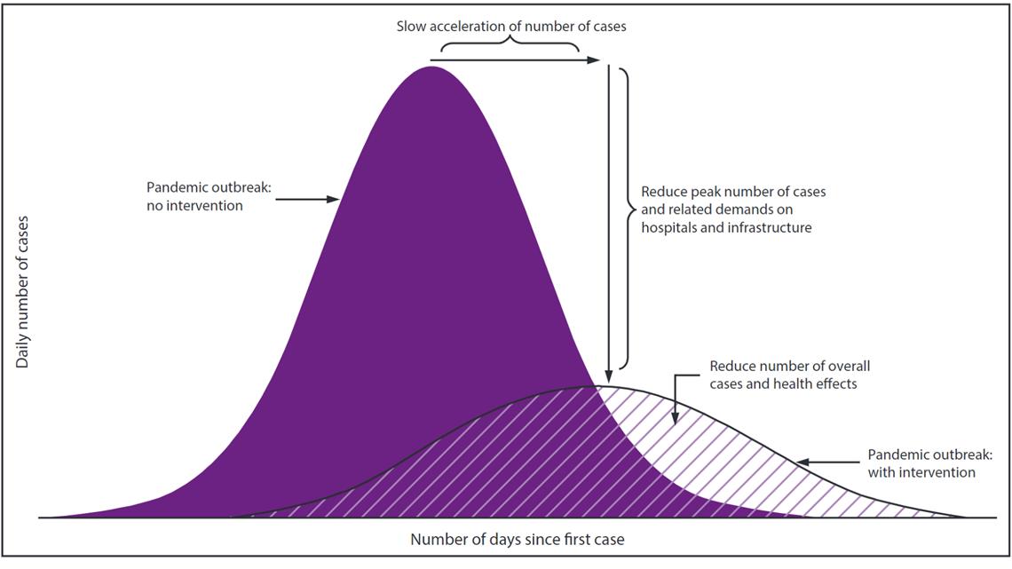 Coronavirus And Flattening The Curve Kens5 Com